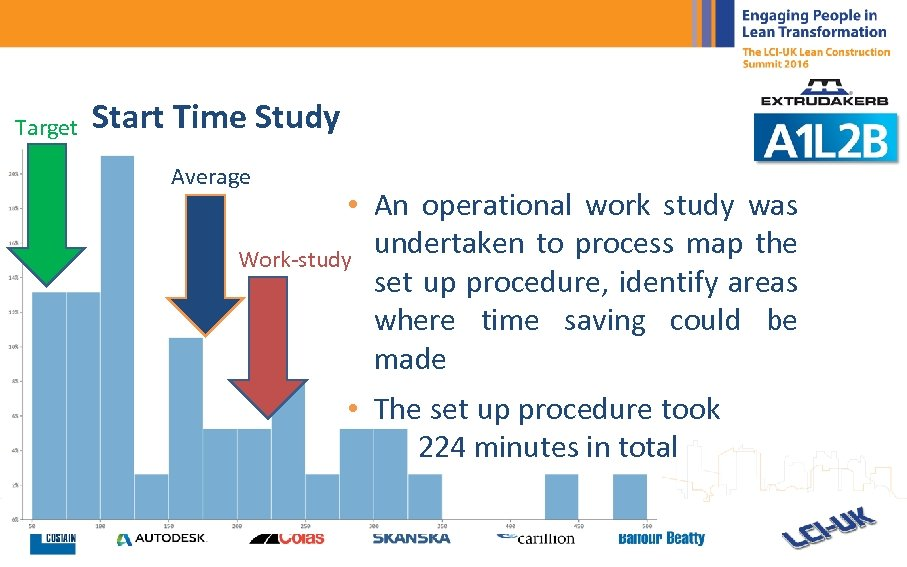 Target Start Time Study Average • An operational work study was undertaken to process