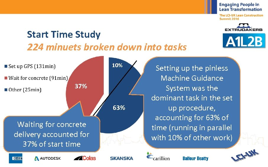 Start Time Study 224 minuets broken down into tasks 10% 37% 63% Waiting for