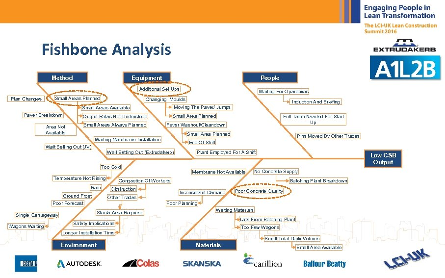 Fishbone Analysis Method People Equipment Additional Set Ups Plan Changes Small Areas Planned Waiting