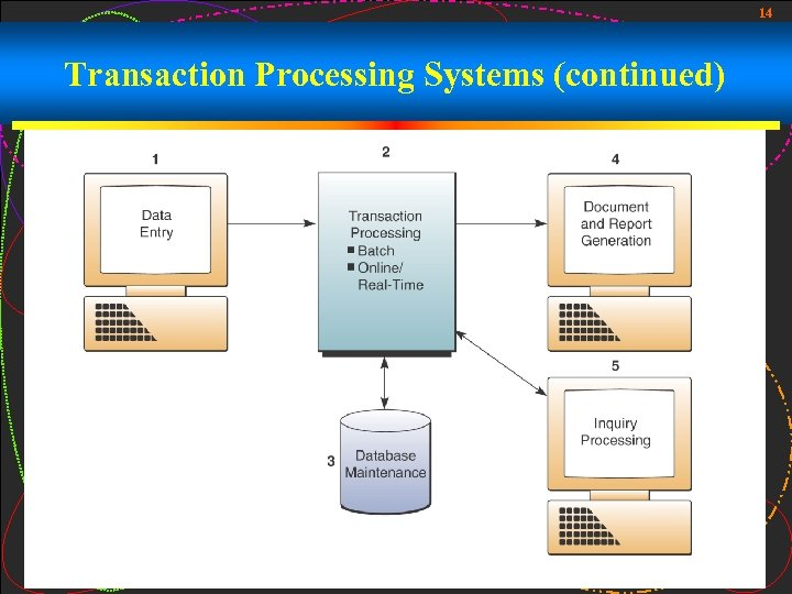 14 Transaction Processing Systems (continued)