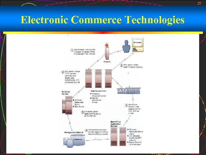 25 Electronic Commerce Technologies