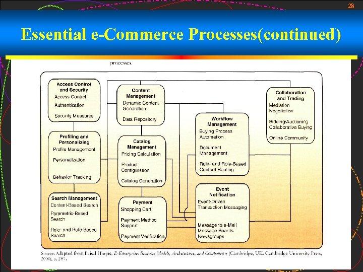 28 Essential e-Commerce Processes(continued)
