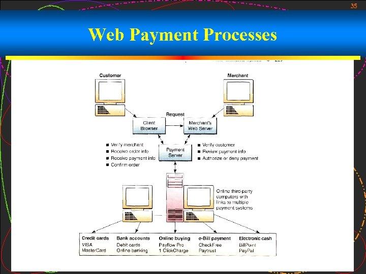 35 Web Payment Processes