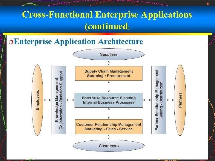 6 Cross-Functional Enterprise Applications (continued) ¦Enterprise Application Architecture