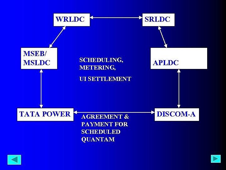 WRLDC MSEB/ MSLDC SCHEDULING, METERING, SRLDC APTRANSCO/ APLDC UI SETTLEMENT TATA POWER AGREEMENT &