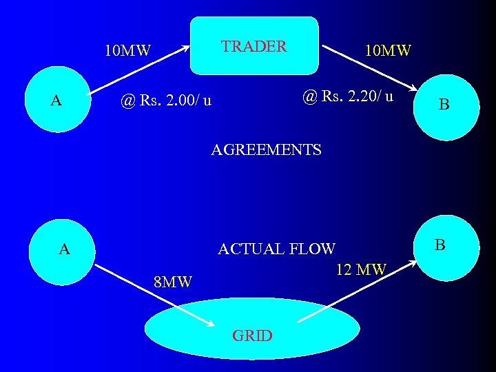 TRADER 10 MW A 10 MW @ Rs. 2. 20/ u @ Rs. 2.