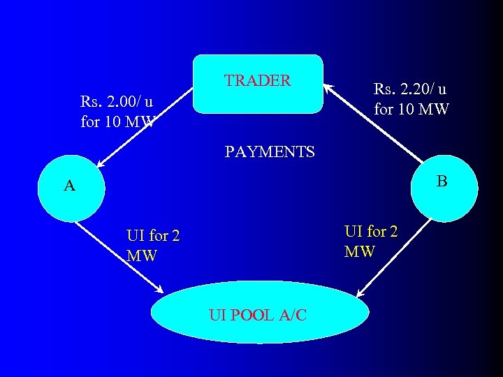 TRADER Rs. 2. 00/ u for 10 MW Rs. 2. 20/ u for 10