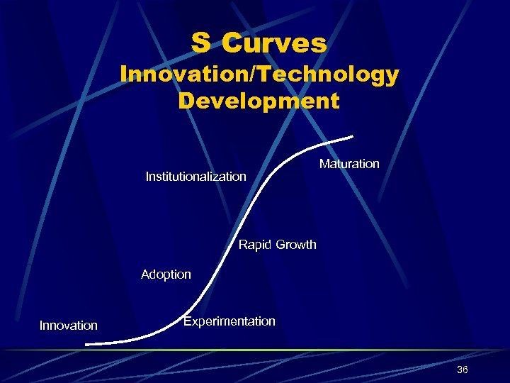S Curves Innovation/Technology Development Institutionalization Maturation Rapid Growth Adoption Innovation Experimentation 36