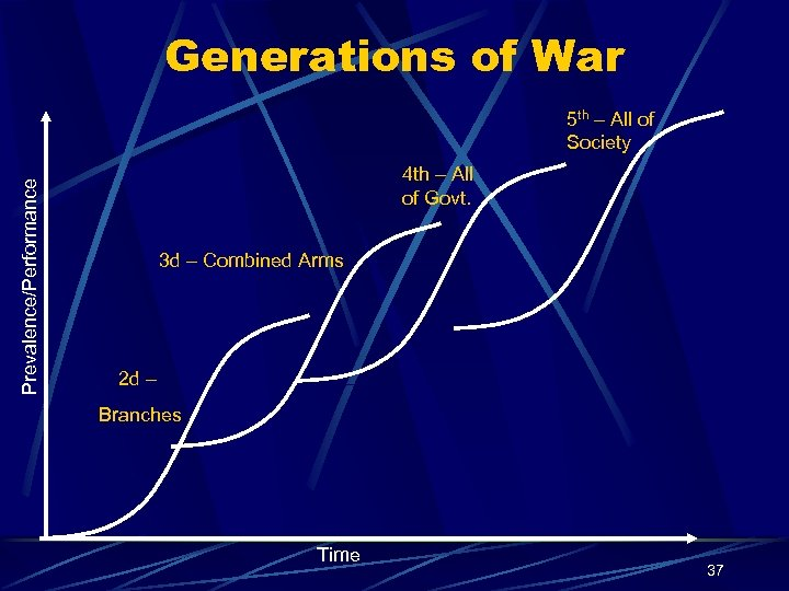 Generations of War Prevalence/Performance 5 th – All of Society 4 th – All