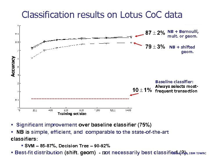 Classification results on Lotus Co. C data NB + Bernoulli, mult. or geom. Accuracy