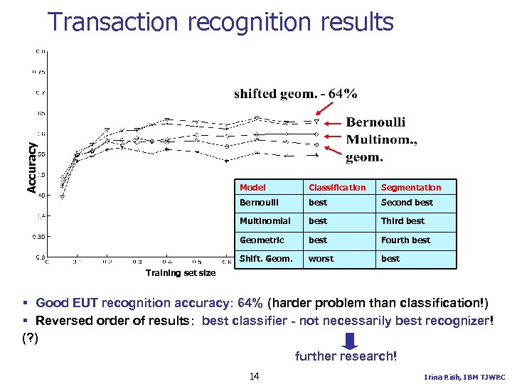 Accuracy Transaction recognition results Model Classification Segmentation Bernoulli best Second best Multinomial best Third