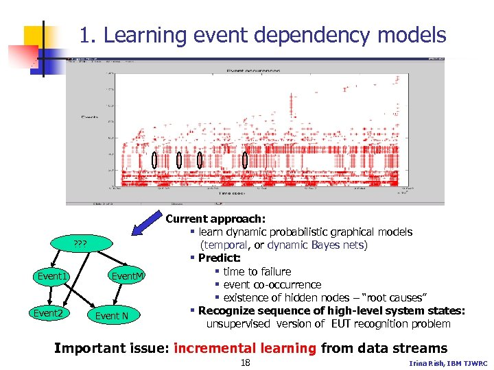1. Learning event dependency models ? ? ? Event 1 Event 2 Event. M