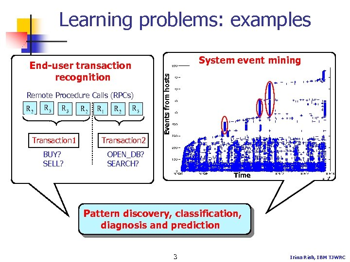 Learning problems: examples Remote Procedure Calls (RPCs) Transaction 1 Transaction 2 BUY? SELL? System