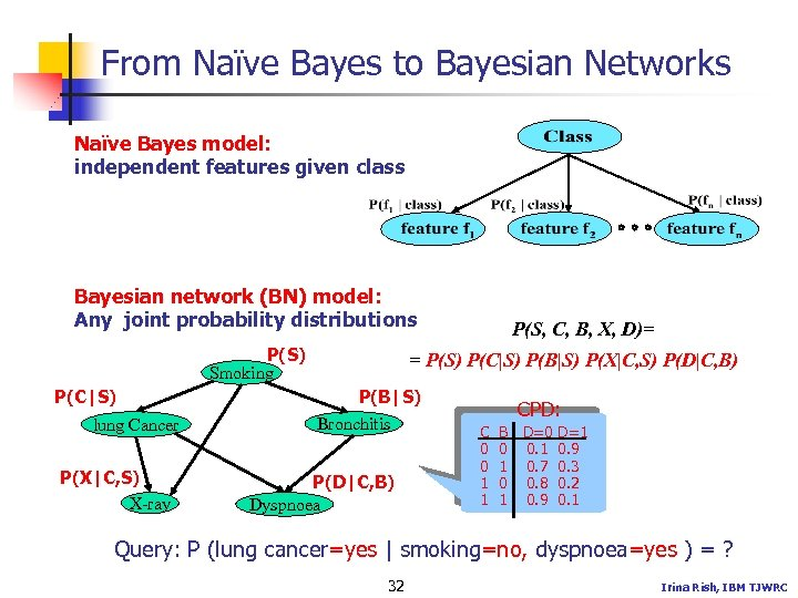 From Naïve Bayes to Bayesian Networks Naïve Bayes model: independent features given class Bayesian