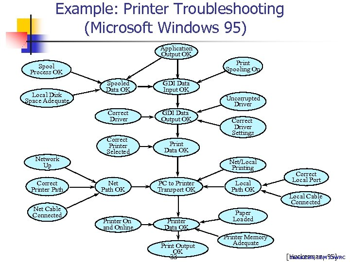 Example: Printer Troubleshooting (Microsoft Windows 95) Application Output OK Print Spooling On Spool Process