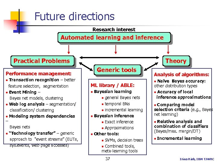 Future directions Research interest Automated learning and inference Practical Problems Theory Generic tools Performance