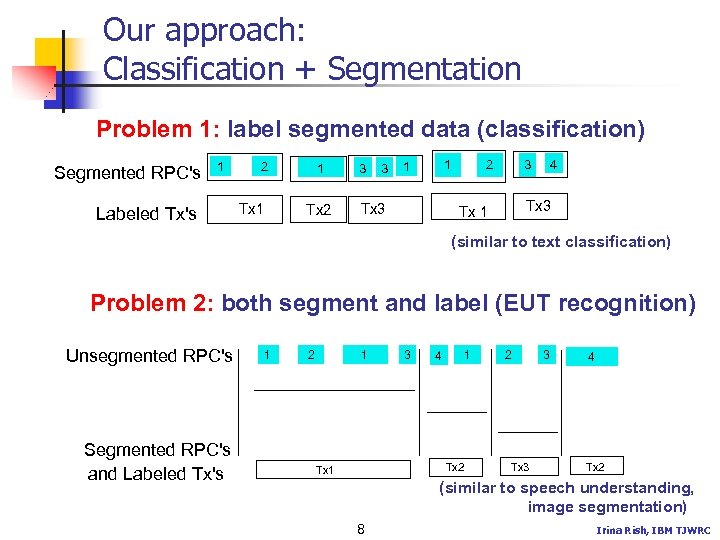 Our approach: Classification + Segmentation Problem 1: label segmented data (classification) Segmented RPC's 1