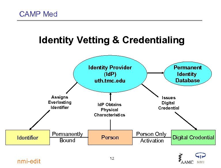 CAMP Med Identity Vetting & Credentialing Permanent Identity Database Identity Provider (Id. P) uth.