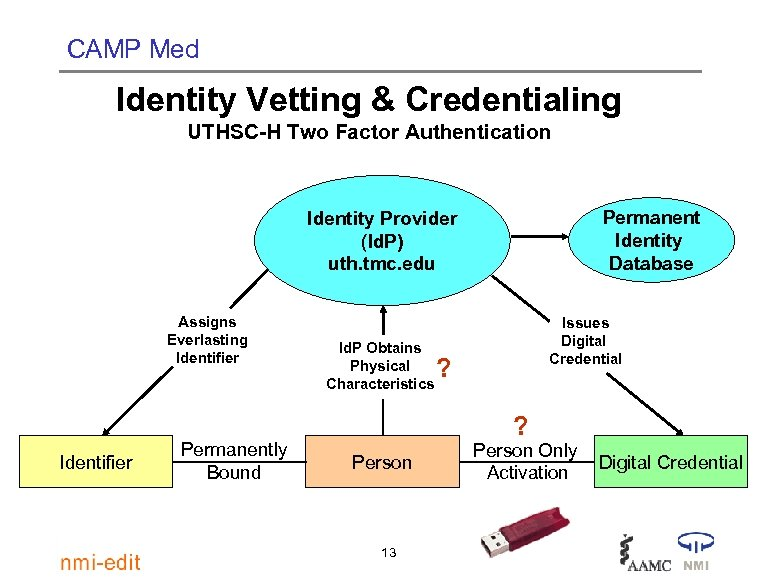 CAMP Med Identity Vetting & Credentialing UTHSC-H Two Factor Authentication Permanent Identity Database Identity