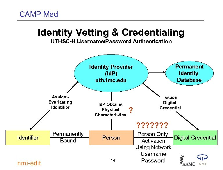 CAMP Med Identity Vetting & Credentialing UTHSC-H Username/Password Authentication Permanent Identity Database Identity Provider