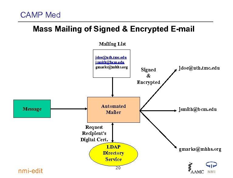 CAMP Med Mass Mailing of Signed & Encrypted E-mail Mailing List jdoe@uth. tmc. edu