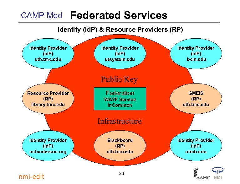 CAMP Med Federated Services Identity (Id. P) & Resource Providers (RP) Identity Provider (Id.