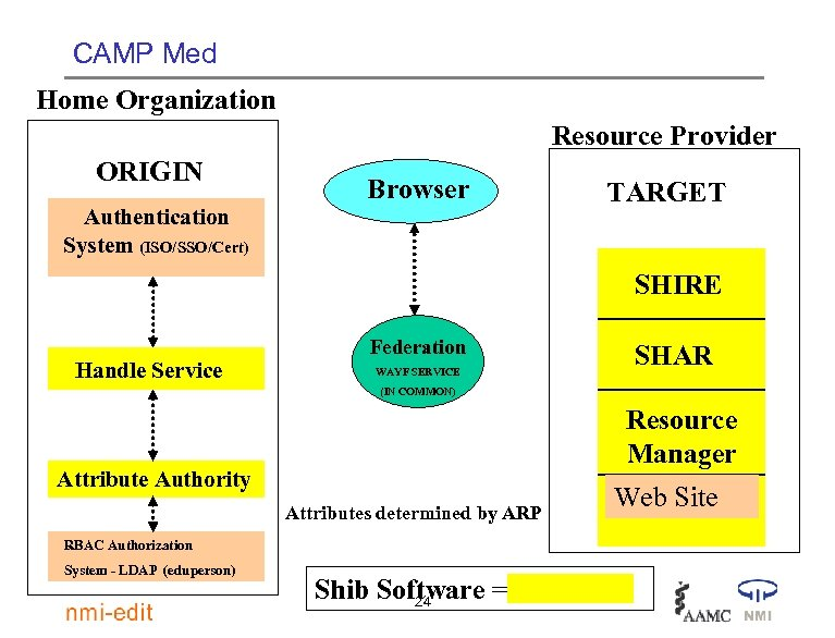 CAMP Med Home Organization Resource Provider ORIGIN Browser Authentication System (ISO/SSO/Cert) TARGET SHIRE Handle