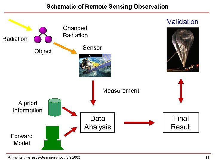 Schematic of Remote Sensing Observation Validation Changed Radiation Object Sensor Measurement A priori information