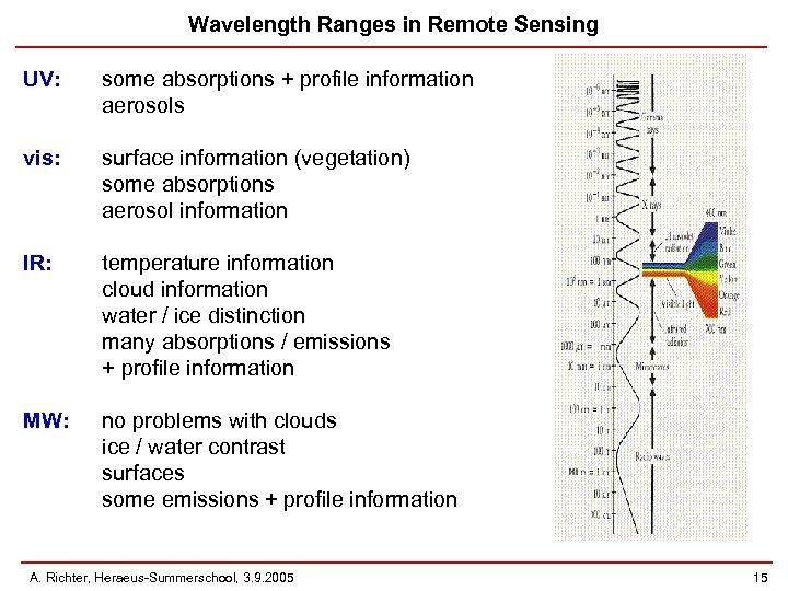Wavelength Ranges in Remote Sensing UV: some absorptions + profile information aerosols vis: surface