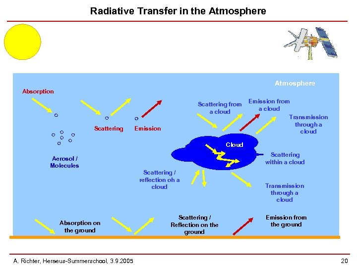 Radiative Transfer in the Atmosphere Absorption Scattering from a cloud Scattering Emission from a