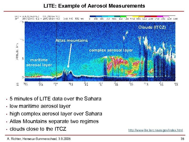 LITE: Example of Aerosol Measurements Clouds (ITCZ) Atlas mountains complex aerosol layer maritime aerosol