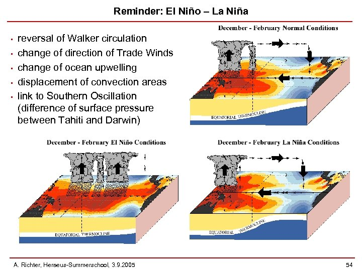 Reminder: El Niño – La Niña • • • reversal of Walker circulation change