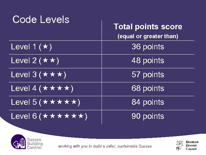 Code Levels Total points score (equal or greater than) Level 1 ( ) 36
