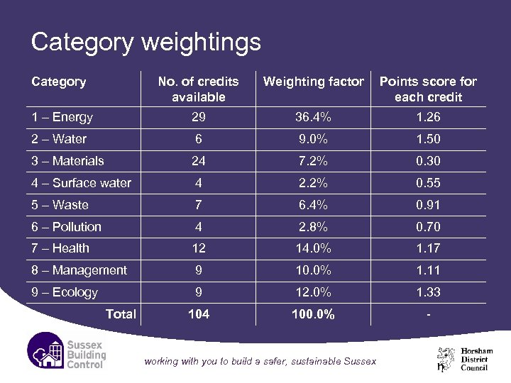 Category weightings Category No. of credits available Weighting factor Points score for each credit