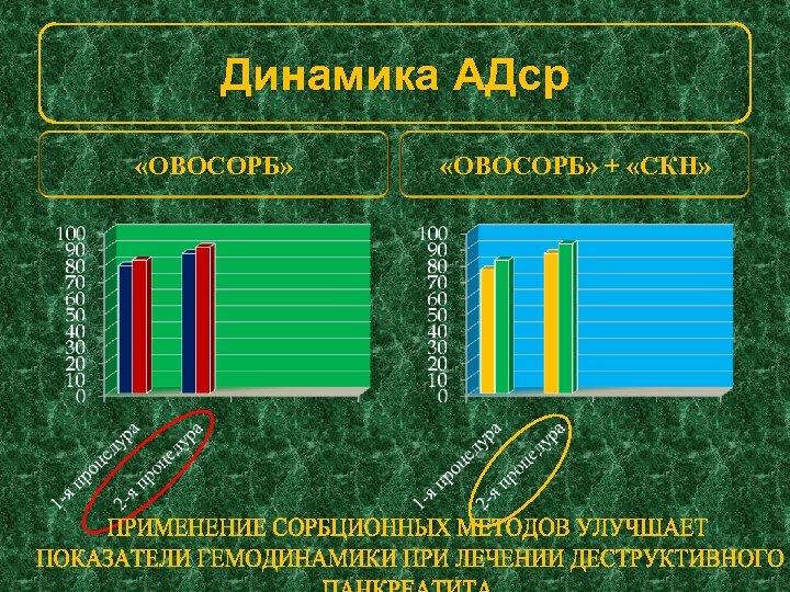 Динамика АДср «ОВОСОРБ» + «СКН»