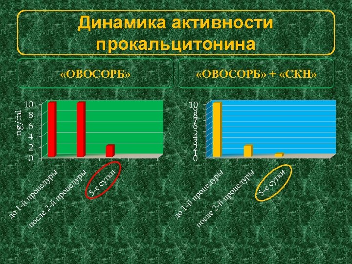 Динамика активности прокальцитонина ng/ml «ОВОСОРБ» + «СКН»