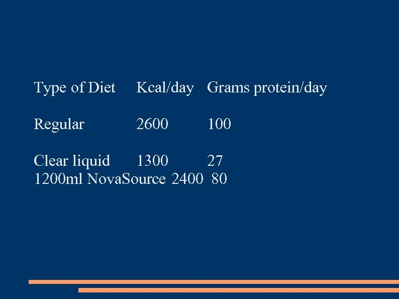 Type of Diet Kcal/day Grams protein/day Regular 2600 100 Clear liquid 1300 27 1200