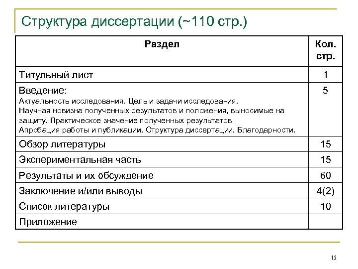 Структура диссертации (~110 стр. ) Раздел Кол. стр. Титульный лист 1 Введение: 5 Актуальность