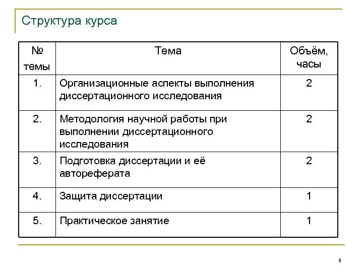 Структура курса № Тема темы 1. Организационные аспекты выполнения диссертационного исследования Объём, часы 2