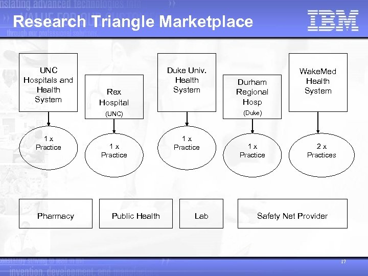 Research Triangle Marketplace UNC Hospitals and Health System Rex Hospital Duke Univ. Health System