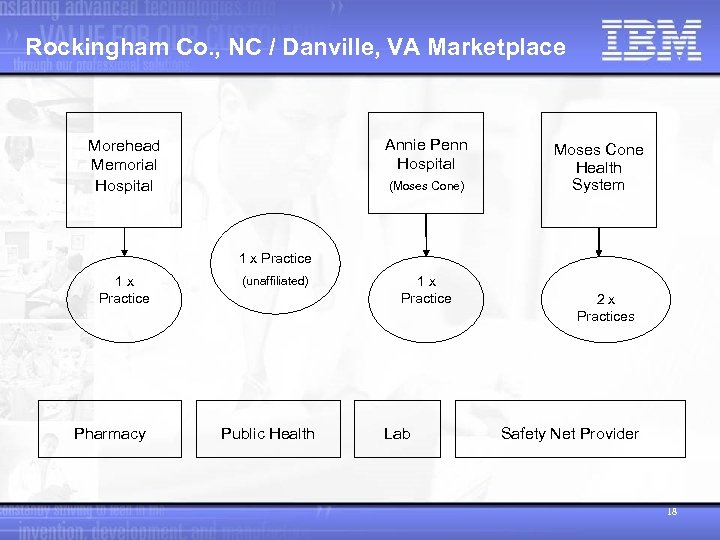Rockingham Co. , NC / Danville, VA Marketplace Annie Penn Hospital Morehead Memorial Hospital