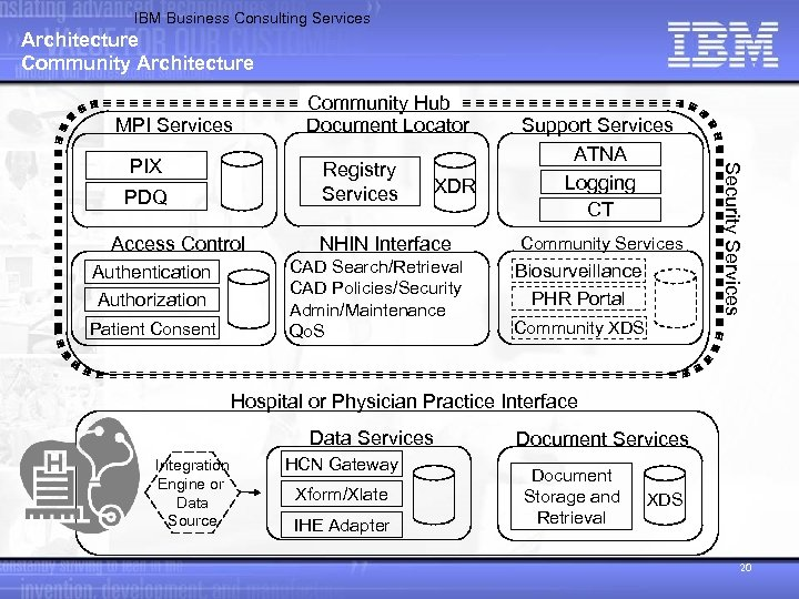 IBM Business Consulting Services Architecture Community Architecture MPI Services Registry Services PDQ Access Control