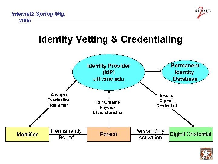 Internet 2 Spring Mtg. 2006 Identity Vetting & Credentialing Identity Provider (Id. P) uth.