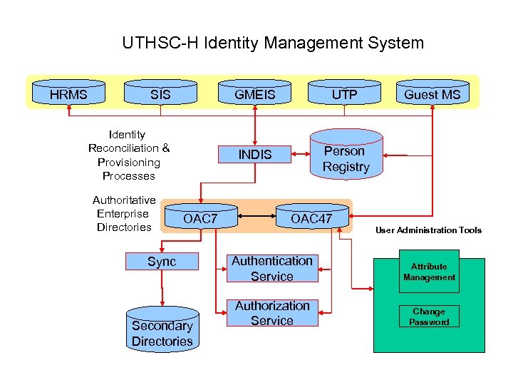 UTHSC-H Identity Management System HRMS SIS GMEIS INDIS Identity Reconciliation & Provisioning Processes Authoritative