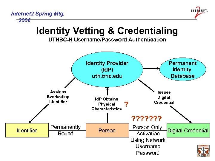 Internet 2 Spring Mtg. 2006 Identity Vetting & Credentialing UTHSC-H Username/Password Authentication Permanent Identity