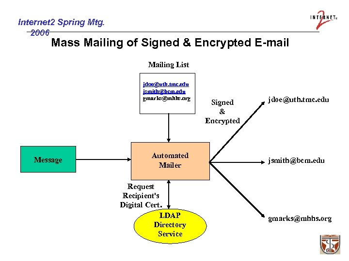 Internet 2 Spring Mtg. 2006 Mass Mailing of Signed & Encrypted E-mail Mailing List
