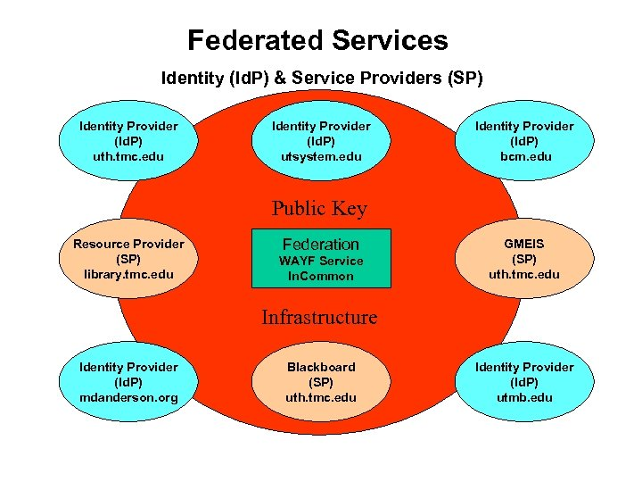 Federated Services Identity (Id. P) & Service Providers (SP) Identity Provider (Id. P) uth.