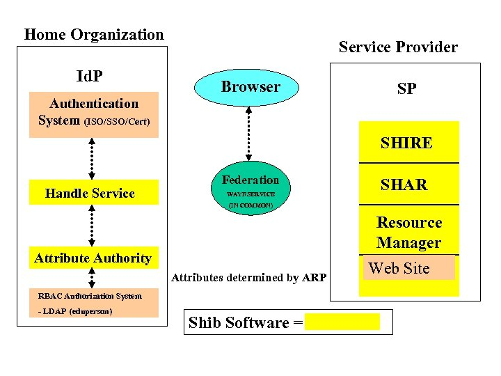 Home Organization Id. P Service Provider Browser Authentication System (ISO/SSO/Cert) SP SHIRE Handle Service