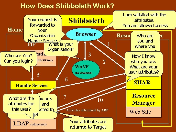How Does Shibboleth Work? I am satisfied with the attributes. You are allowed access