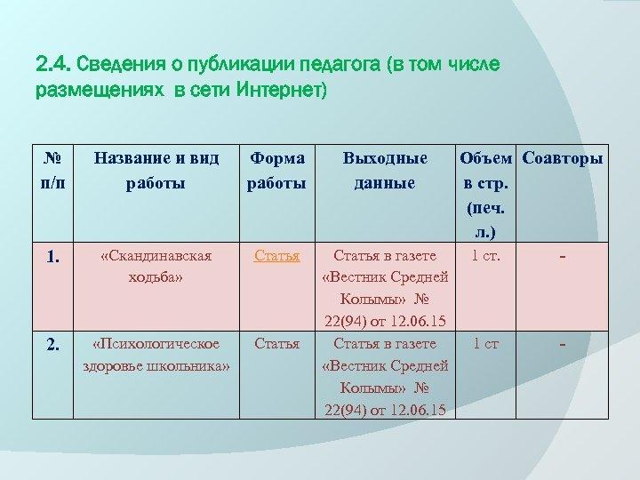 2. 4. Сведения о публикации педагога (в том числе размещениях в сети Интернет) №